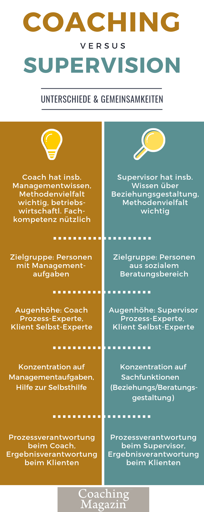 Coaching vs. Supervision