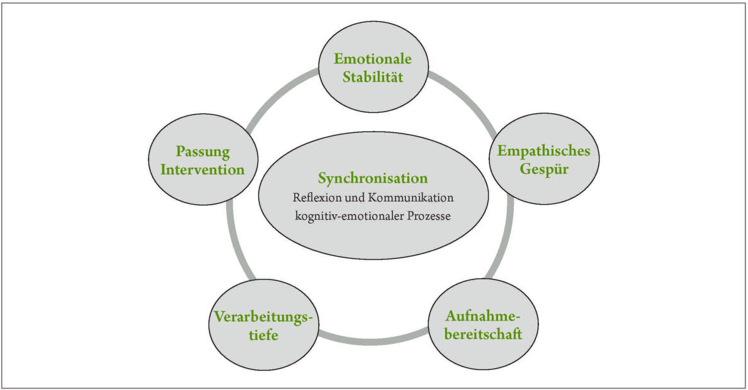 Fünf Elemente von Synchronisation im Coaching-Prozess