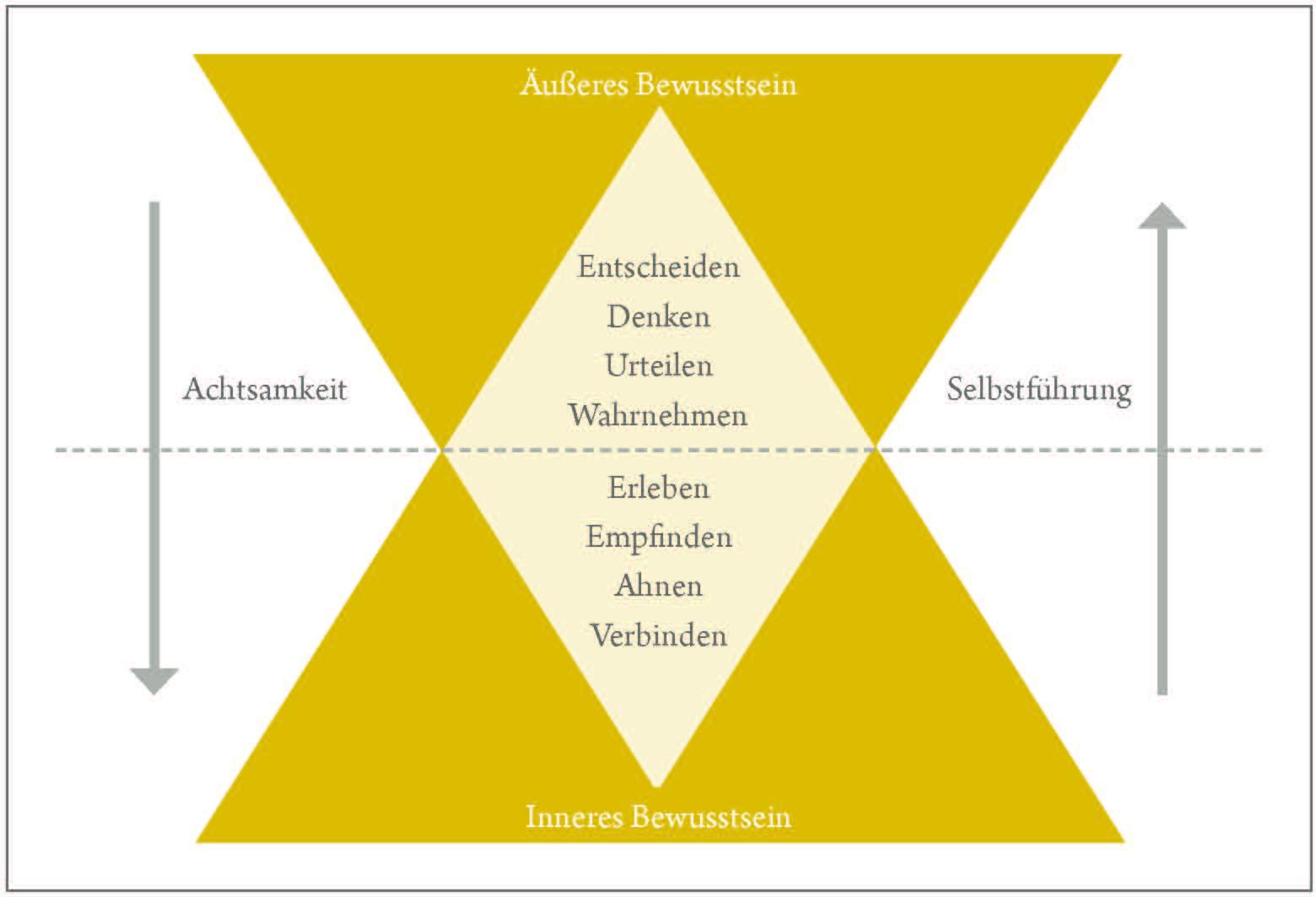 Die Bedeutung achtsamer Selbstführung im Coaching: Bewusstseinsebenen