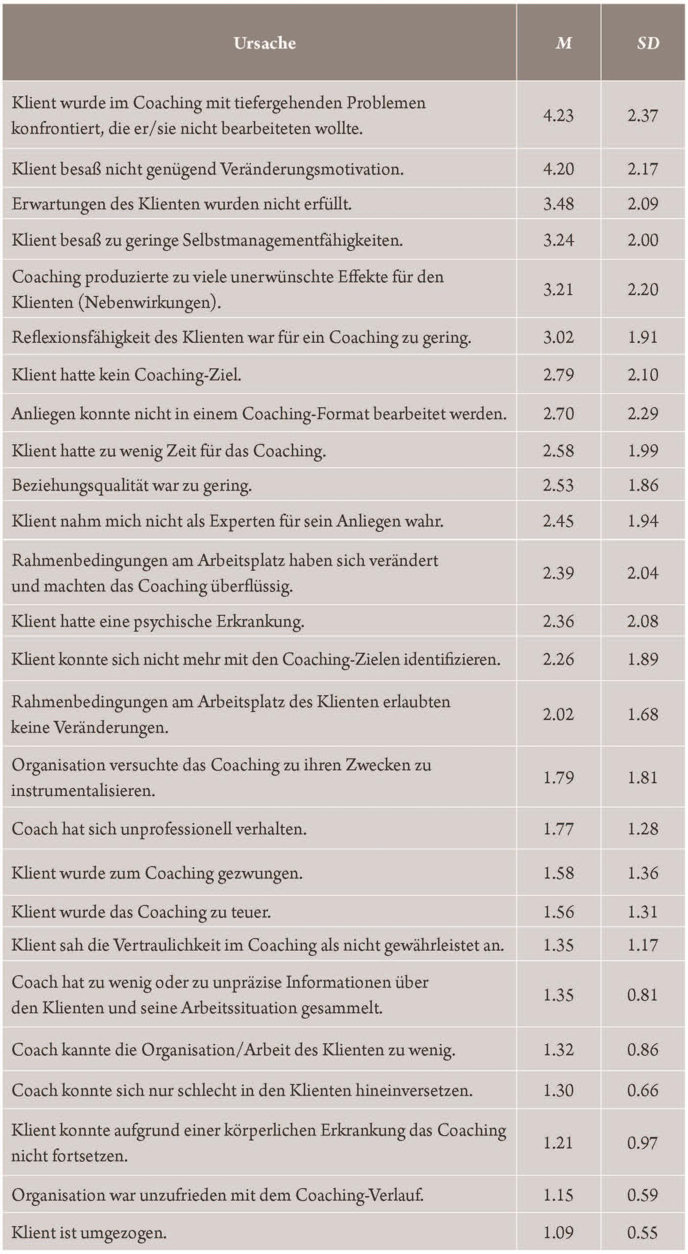 Von Coaches wahrgenommene Ursachen für Coaching-Abbrüche