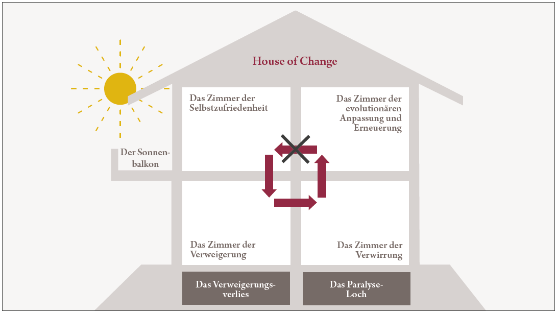 House of Change (Nienkerke-Springer, 2020)