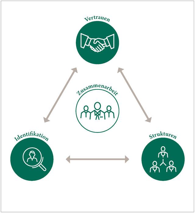 dreieck-zusammenarbeit-coaching