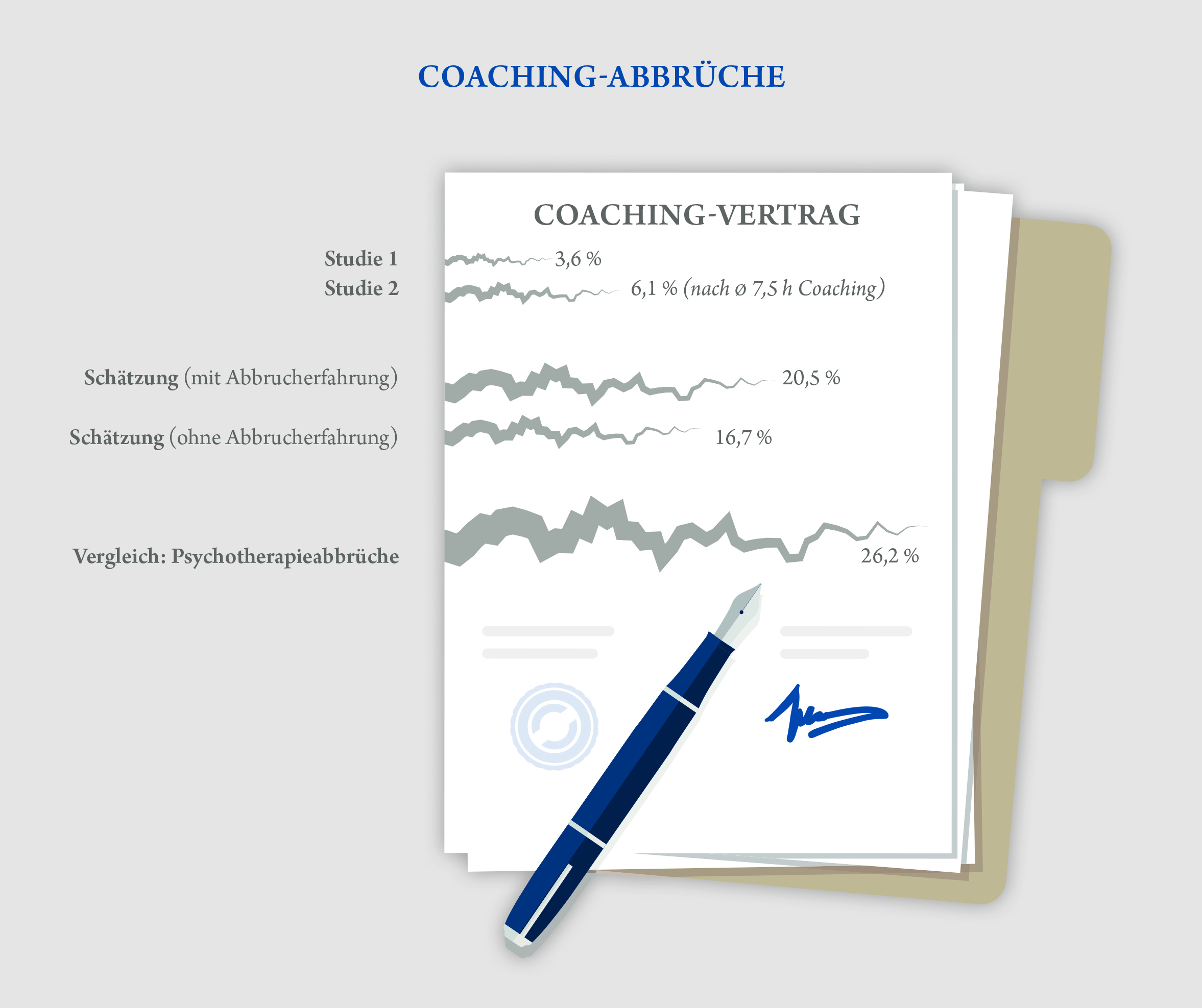 Coaching-Abbrüche