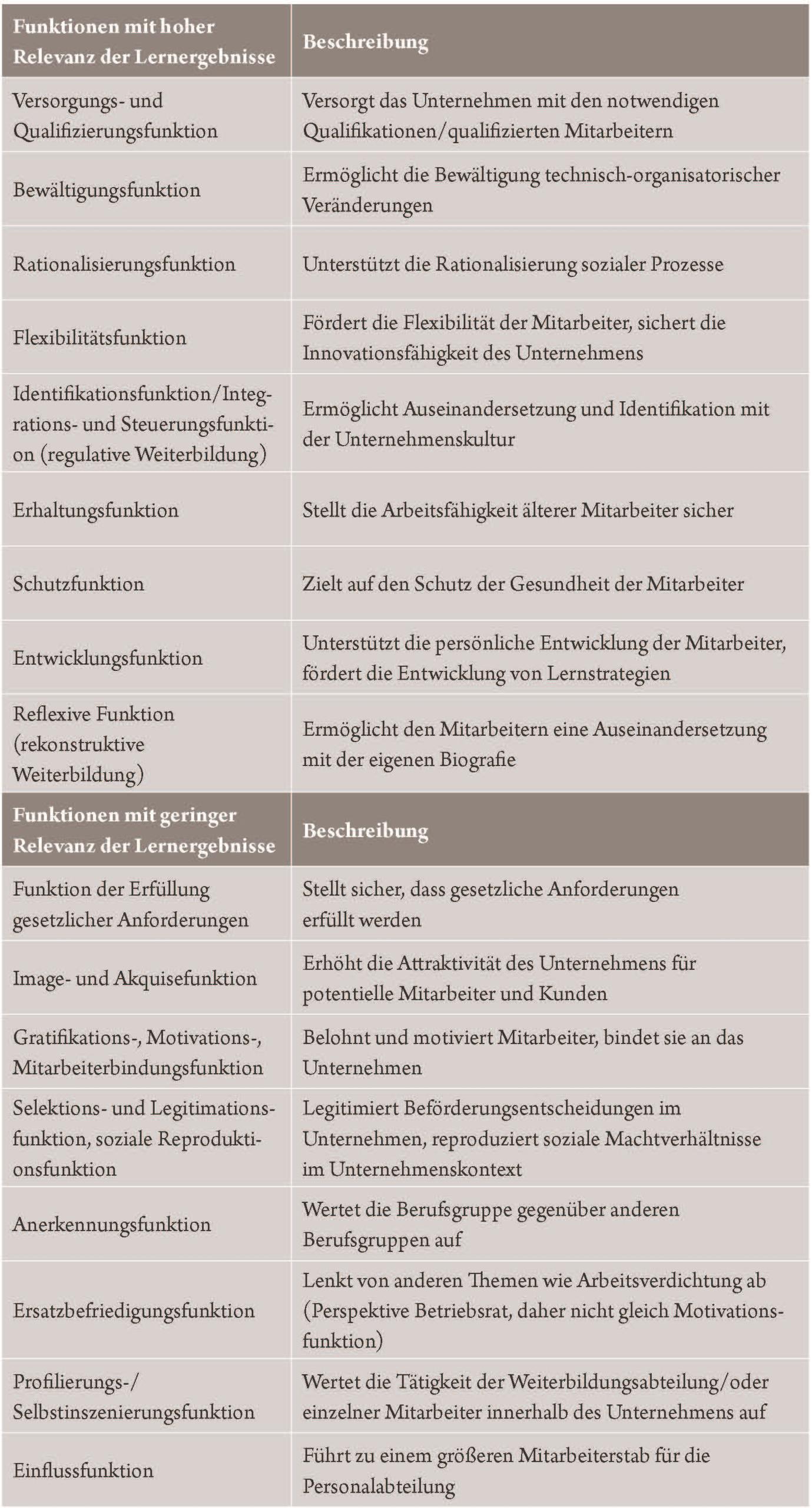Tabelle: Funktionen von Weiterbildungsmaßnahmen in Unternehmen