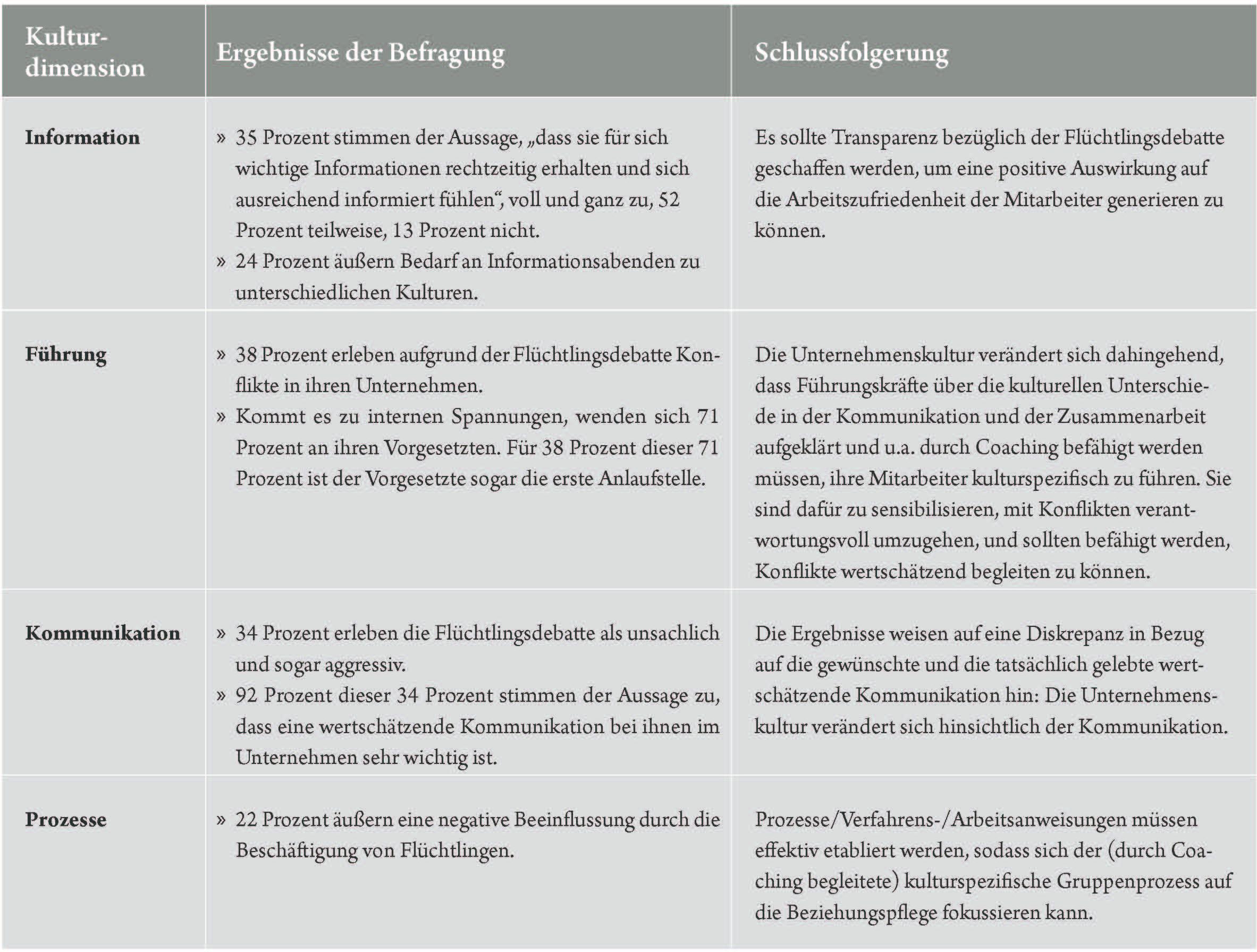 Unternehmenskultur im Kontext der Flüchtlingsdebatte