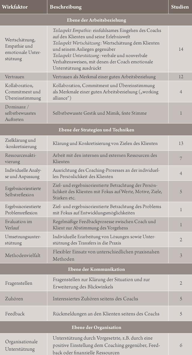 Tabelle Wirkfaktoren im Coaching