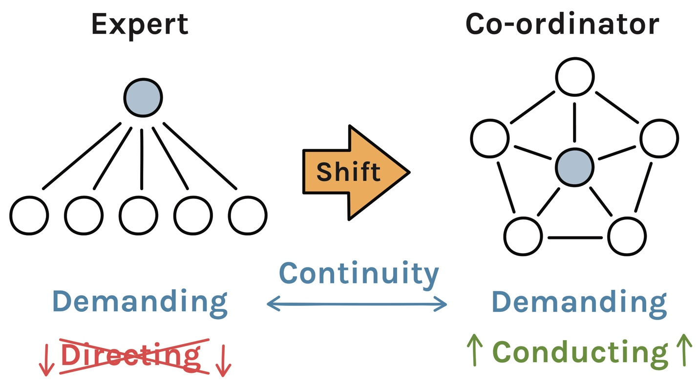 Behavioral shift and continuity in archetype transitions