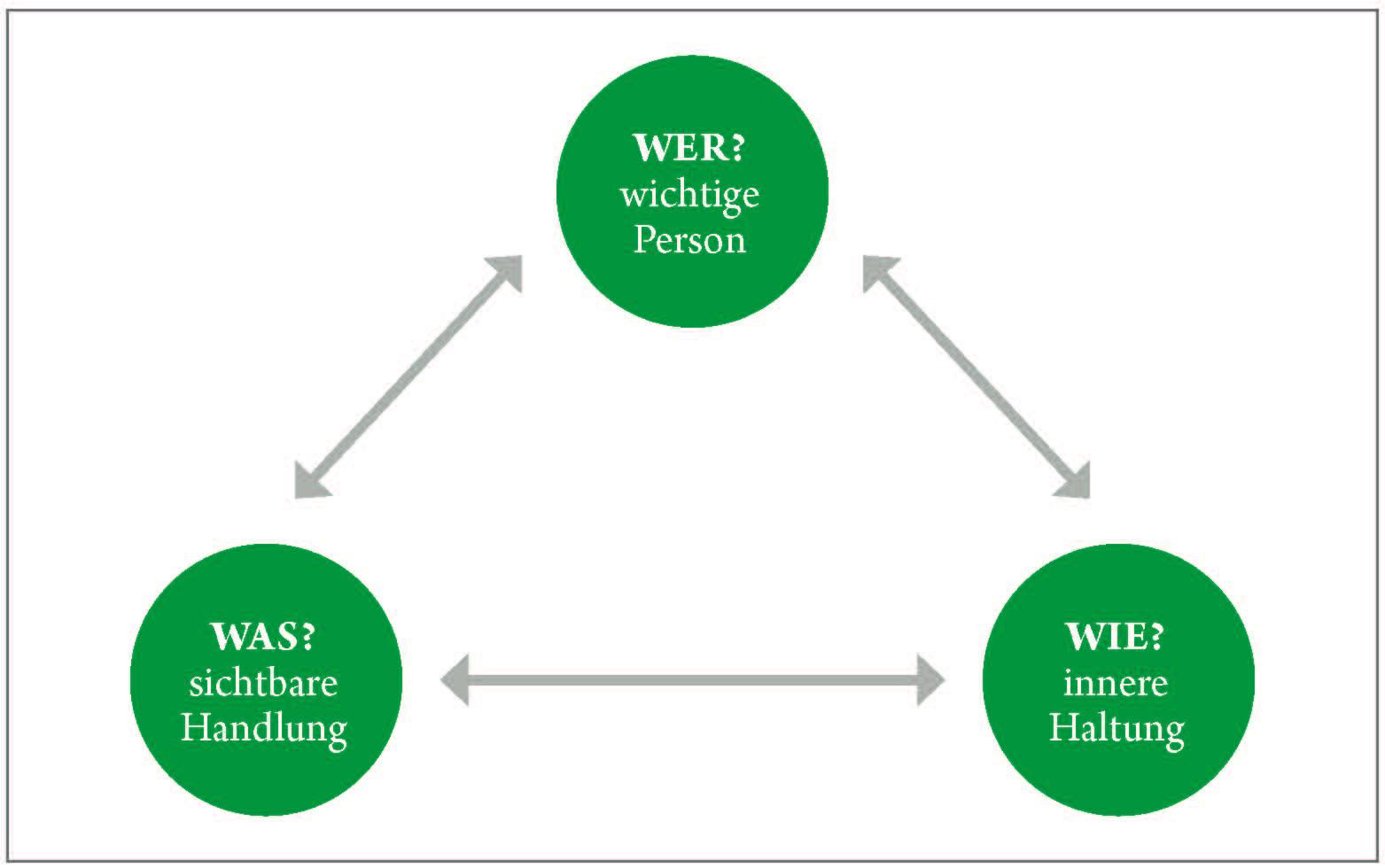 Coaching-Tool: Modell der drei Fragen zur Tatsachenresilienz